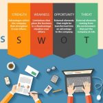 ANALISIS SWOT: Pengertian, Unsur, Fungsi & Contoh Swot Analysis
