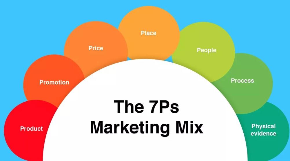 Bauran Pemasaran 7P