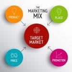 BAURAN PEMASARAN: Pengertian, Konsep & Contoh Bauran Pemasaran 7P 4P